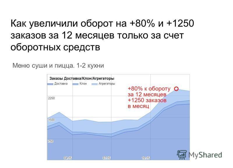Как увеличили оборот на +80% и +1250 заказов за 12 месяцев только за счет оборотных средств Меню суши и пицца. 1-2 кухни