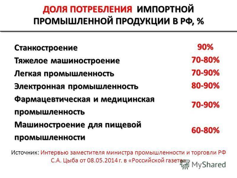ДОЛЯ ПОТРЕБЛЕНИЯ ИМПОРТНОЙ ПРОМЫШЛЕННОЙ ПРОДУКЦИИ В РФ, % Станкостроение 90% Тяжелое машиностроение 70-80% Легкая промышленность 70-90% Электронная промышленность 80-90% Фармацевтическая и медицинская промышленность 70-90% Машиностроение для пищевой