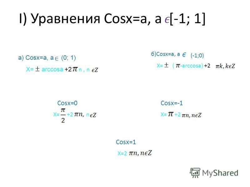 I) Уравнения Cosx=a, a [-1; 1] а) Cosx=a, а(0; 1) X=аrccosa +2 n, n б)Cosx=a, a (-1;0) X=(-arccosa) +2 Cosx=0Cosx=-1, X=+2 n X=+2 Cosx=1 X=2