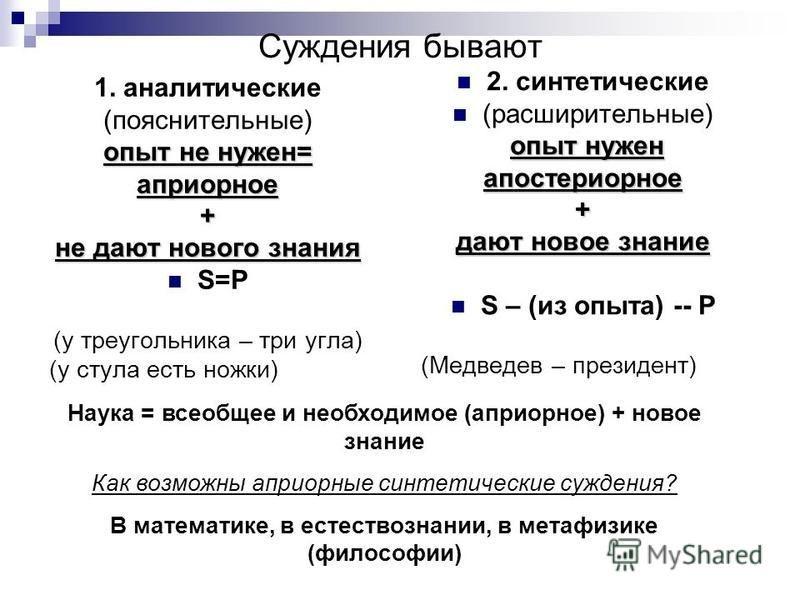 Суждения бывают 1. аналитические (пояснительные) опыт не нужен= априорное+ не дают нового знания S=P (у треугольника – три угла) (у стула есть ножки) 2. синтетические (расширительные) опыт нужен апостериорное+ дают новое знание S – (из опыта) -- Р (М