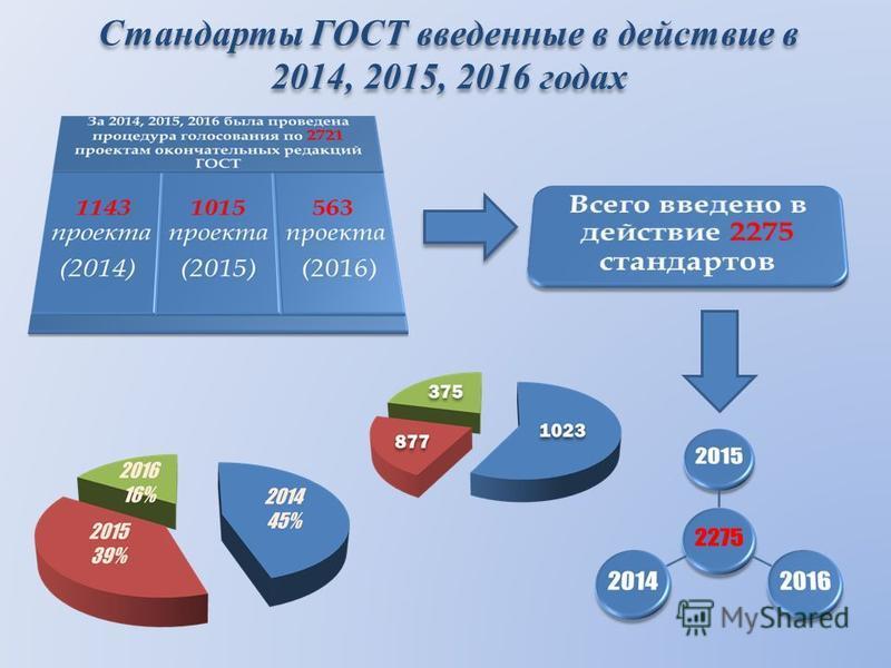 Стандарты ГОСТ введенные в действие в 2014, 2015, 2016 годах