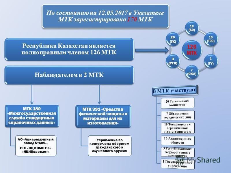 Республика Казахстан является полноправным членом 126 МТК Наблюдателем в 2 МТК 126 МТК 16 (АО) 10 (ТОО) 1 (ГУ) 7 (ОЮЛ) МТК 180 «Межгосударственная служба стандартных справочных данных» АО «Авиаремонтный завод 405», РГП «НЦ КПМС РК» «НЦИИцветмет» МТК