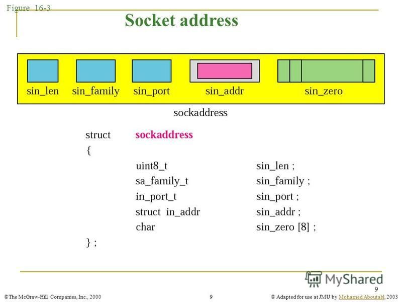 ©The McGraw-Hill Companies, Inc., 2000© Adapted for use at JMU by Mohamed Aboutabl, 2003Mohamed Aboutabl9 9 Figure 16-3 Socket address