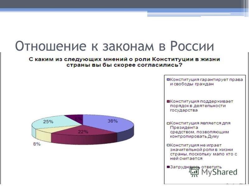 Отношение к законам в России