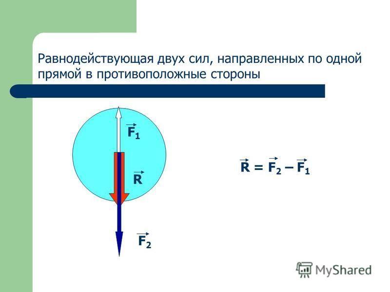 R = F 2 – F 1 F 2 R F 1 Равнодействующая двух сил, направленных по одной прямой в противоположные стороны