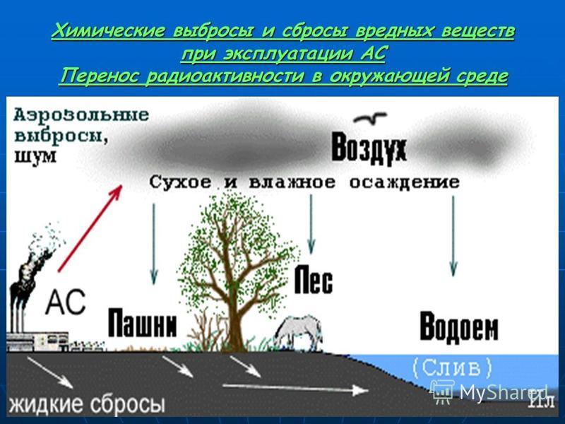 Химические выбросы и сбросы вредных веществ при эксплуатации АС Перенос радиоактивности в окружающей среде