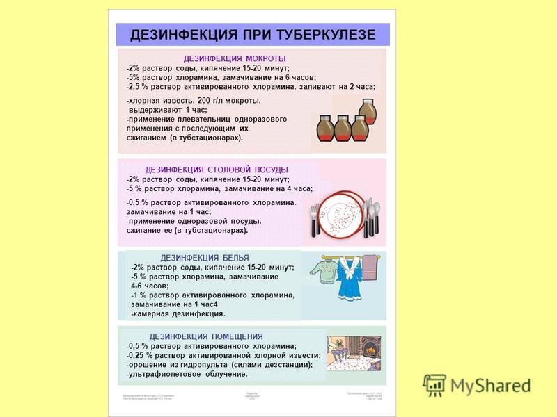 ДЕЗИНФЕКЦИЯ ПРИ ТУБЕРКУЛЕЗЕ ДЕЗИНФЕКЦИЯ МОКРОТЫ -2% раствор соды, кипячение 15-20 минут; -5% раствор хлорамина, замачивание на 6 часов; -2,5 % раствор активированного хлорамина, заливают на 2 часа; -хлорная известь, 200 г/л мокроты, выдерживают 1 час