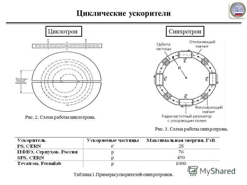 Циклические ускорители Рис. 2. Схема работы циклотрона. Рис. 3. Схема работы синхротрона. Таблица 1. Примеры ускорителей-синхротронов. Циклотрон Синхротрон