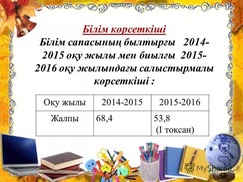 Білім көрсеткіші Білім сапасының былтырғы 2014- 2015 оқу жылы мен биылғы 2015- 2016 оқу жылындағы салыстырмалы көрсеткіші : Оқу жылы 2014-20152015-2016 Жалпы 68,453,8 (І тоқсан)