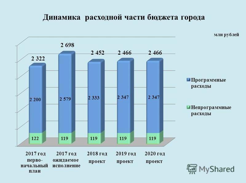 млн рублей Динамика расходной части бюджета города первоначальный план ожидаемое исполнение проект