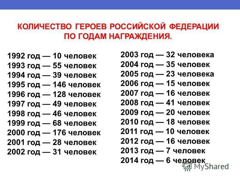 1992 год 10 человек 1993 год 55 человек 1994 год 39 человек 1995 год 146 человек 1996 год 128 человек 1997 год 49 человек 1998 год 46 человек 1999 год 68 человек 2000 год 176 человек 2001 год 28 человек 2002 год 31 человек 2003 год 32 человека 2004 г