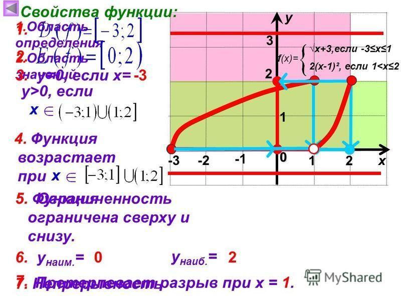 Функция возрастает при Функция ограничена сверху и снизу. 1 х у 0 Свойства функции: 1. Область определения 3 x+3,если -3 х 1 f(x)= 2(х-1)², если 1<х 2 2 2. Область значений 3. у=0, если х=-3 у>0, если х 4. х 5. Ограниченность 1. 2. 5. 6. у наим. = у