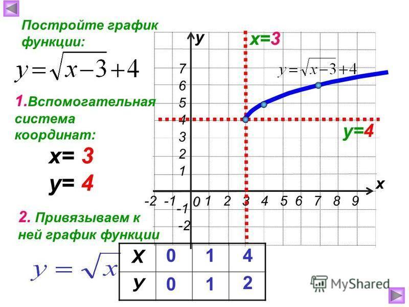 1 2 3 4 5 6 7 8 9 0 -2 -1 7 1 2 3 4 6 5 -2 х у Постройте график функции: х=3 у=4 1. Вспомогательная система координат: 2. Привязываем к ней график функции х= 3 у= 4 Х У 0 0 1 1 4 2