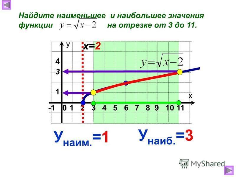 Найдите наименьшее и наибольшее значения функции на отрезке от 3 до 11. х у 1 2 3 4 5 6 7 8 9 10 110 1 4 3 х=2 У наиб. =3 У наим. =1