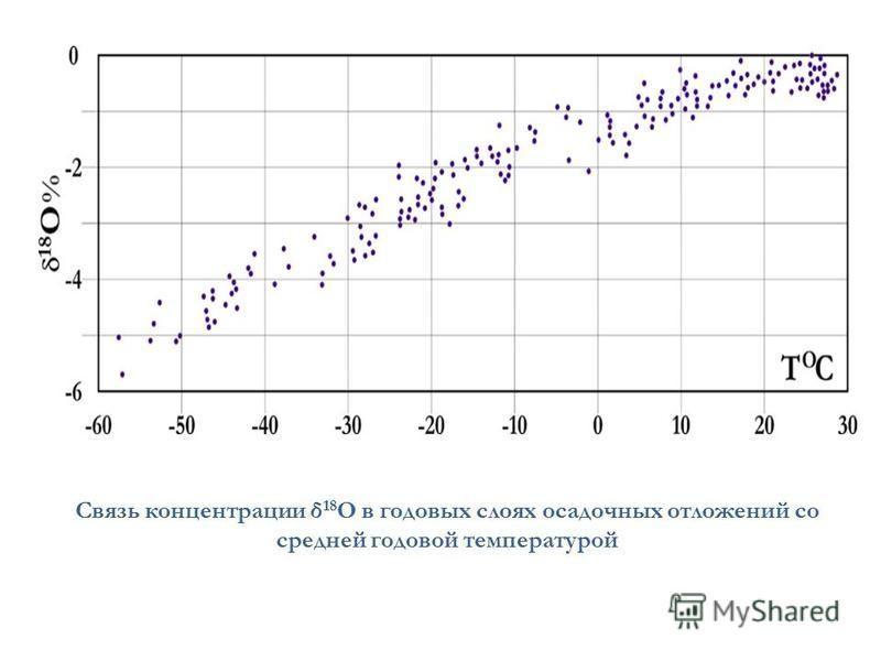 Связь концентрации δ 18 О в годовых слоях осадочных отложений со средней годовой температурой