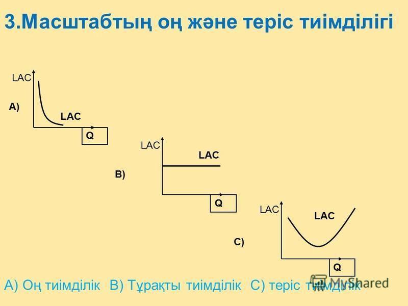 Q LAC Q Q A) B) C) А) Оң тиімділік В) Тұрақты тиімділік С) теріс тиімділік 3.Масштабтың оң және теріс тиімділігі