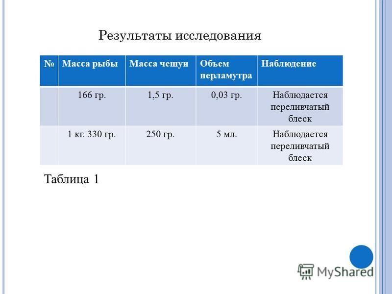 Результаты исследования Масса рыбы Масса чешуи Объем перламутра Наблюдение 166 гр.1,5 гр.0,03 гр.Наблюдается переливчатый блеск 1 кг. 330 гр.250 гр.5 мл.Наблюдается переливчатый блеск Таблица 1