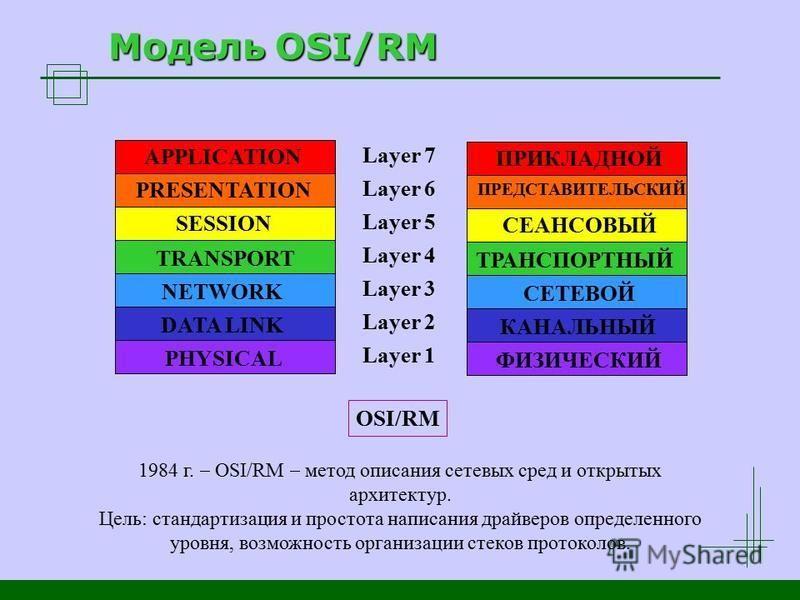 Модель OSI/RM APPLICATION PRESENTATION SESSION TRANSPORT NETWORK DATA LINK PHYSICAL Layer 7 Layer 6 Layer 5 Layer 4 Layer 3 Layer 2 Layer 1 OSI/RM ПРИКЛАДНОЙ ПРЕДСТАВИТЕЛЬСКИЙ СЕАНСОВЫЙ ТРАНСПОРТНЫЙ СЕТЕВОЙ КАНАЛЬНЫЙ ФИЗИЧЕСКИЙ 1984 г. OSI/RM метод о