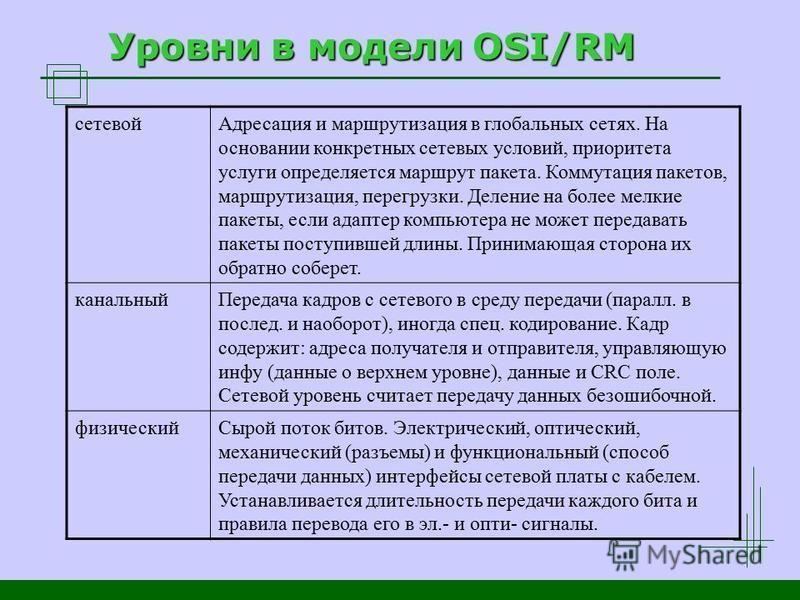 Уровни в модели OSI/RM сетевой Адресация и маршрутизация в глобальных сетях. На основании конкретных сетевых условий, приоритета услуги определяется маршрут пакета. Коммутация пакетов, маршрутизация, перегрузки. Деление на более мелкие пакеты, если а