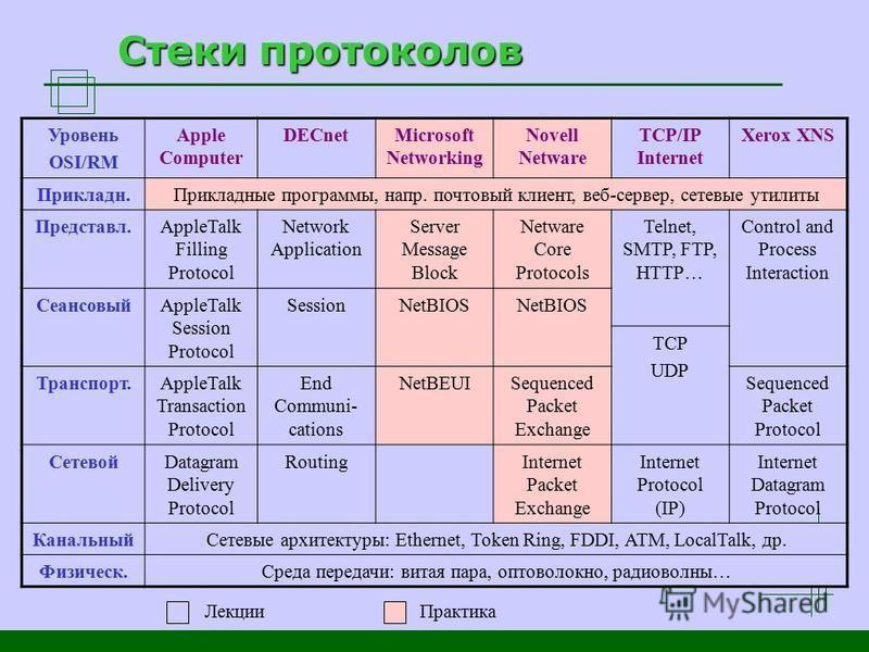 Стеки протоколов Уровень OSI/RM Apple Computer DECnetMicrosoft Networking Novell Netware TCP/IP Internet Xerox XNS Прикладн.Прикладные программы, напр. почтовый клиент, веб-сервер, сетевые утилиты Представл.AppleTalk Filling Protocol Network Applicat