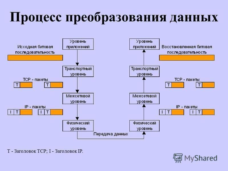 Процесс преобразования данных T - Заголовок TCP; I - Заголовок IP.
