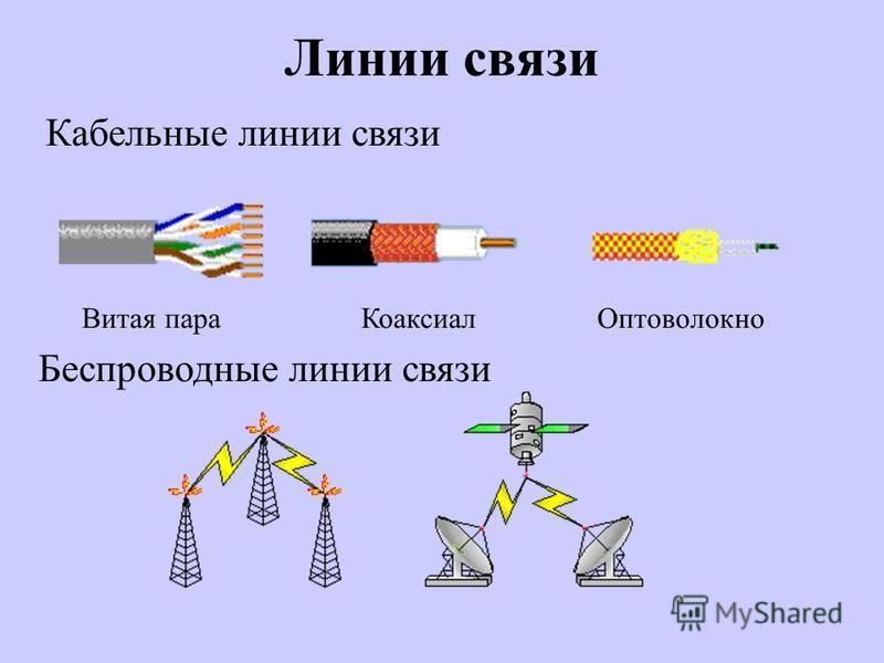 Линии связи Кабельные линии связи Беспроводные линии связи Витая пара КоаксиалОптоволокно