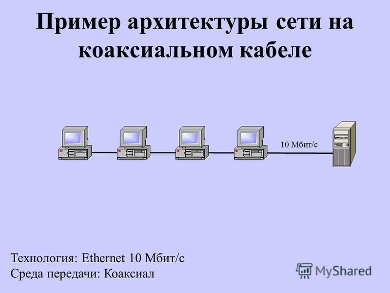 Пример архитектуры сети на коаксиальном кабеле Технология: Ethernet 10 Мбит/с Среда передачи: Коаксиал 10 Мбит/с