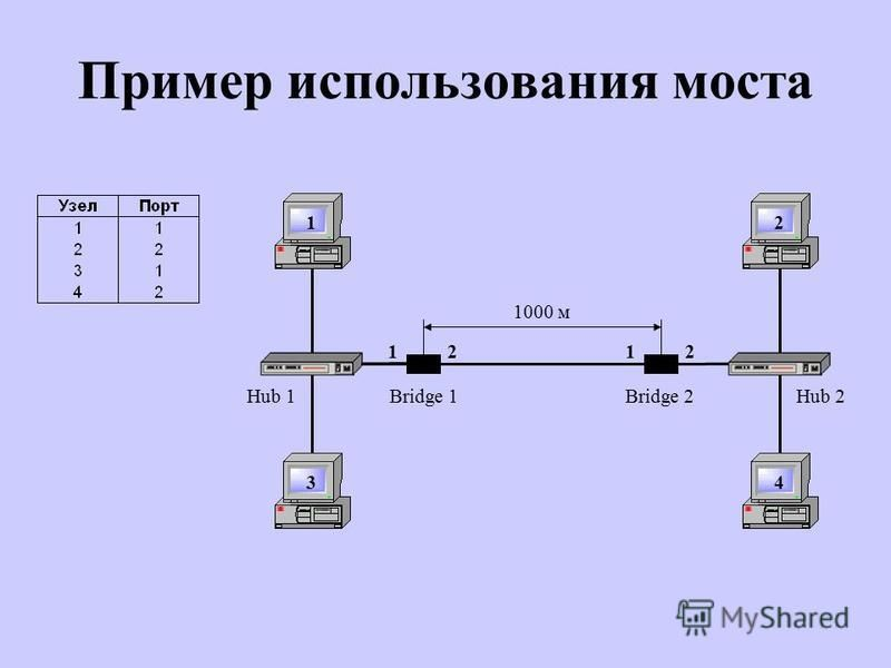 Пример использования моста Hub 2 2 4 Hub 1 1 3 Bridge 1Bridge 2 1000 м 1212