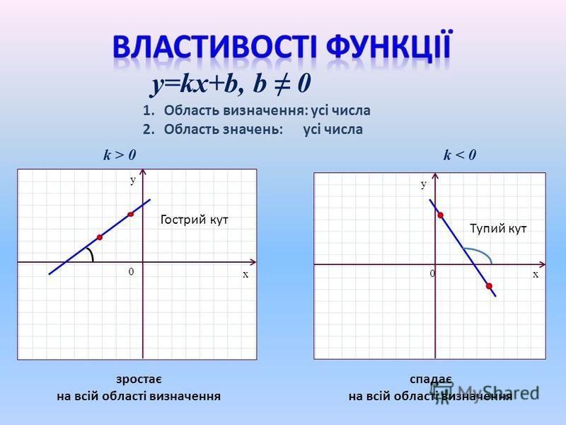 y=kx+b, b 0 x y 0 x y 0 k > 0k < 0 1.Область визначення: усі числа 2.Область значень: усі числа Гострий кут Тупий кут зростає на всій області визначення спадає на всій області визначення