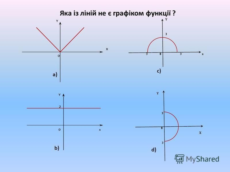 Яка із ліній не є графіком функції ? a) b) c) d)