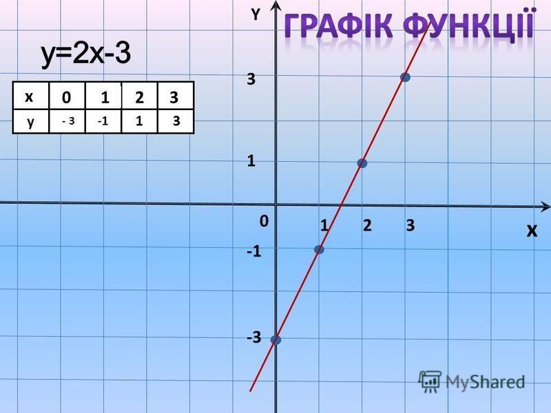 x Y 0 1 321 -3 3x y 0123 -- 3 13