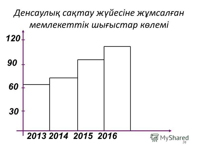 Денсаулық сақтау жүйесіне жұмсалған мемлекеттік шиғыстар көлемі 36 90 120 60 30 2013 2014 2015 2016