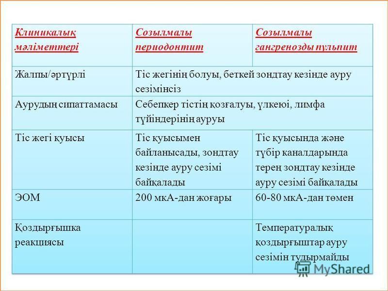 Клиникалық мәліметтері
