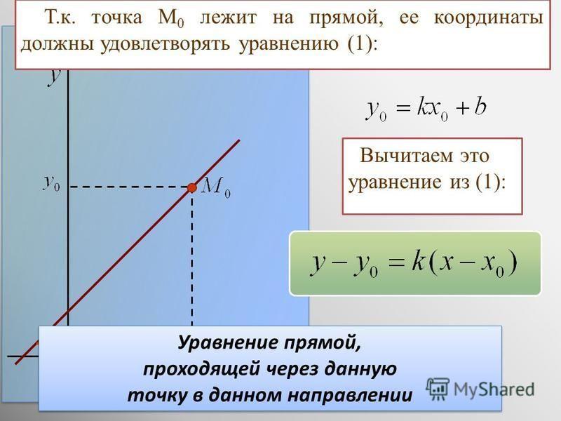 Т.к. точка М 0 лежит на прямой, ее координаты должны удовлетворять уравнению (1): Вычитаем это уравнение из (1): Уравнение прямой, проходящей через данную точку в данном направлении Уравнение прямой, проходящей через данную точку в данном направлении