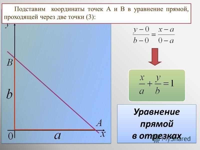 Уравнение прямой в отрезках Уравнение прямой в отрезках Подставим координаты точек А и В в уравнение прямой, проходящей через две точки (3):