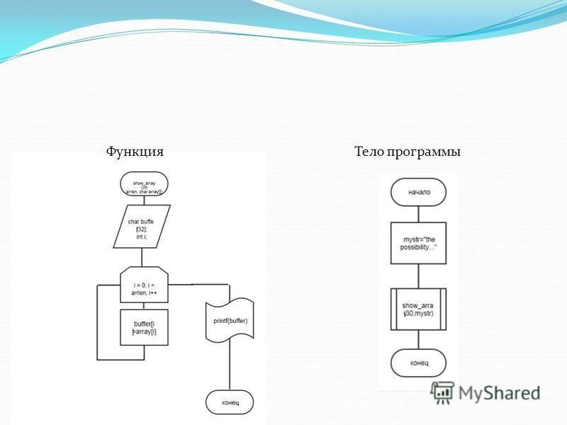 Функция Тело программы
