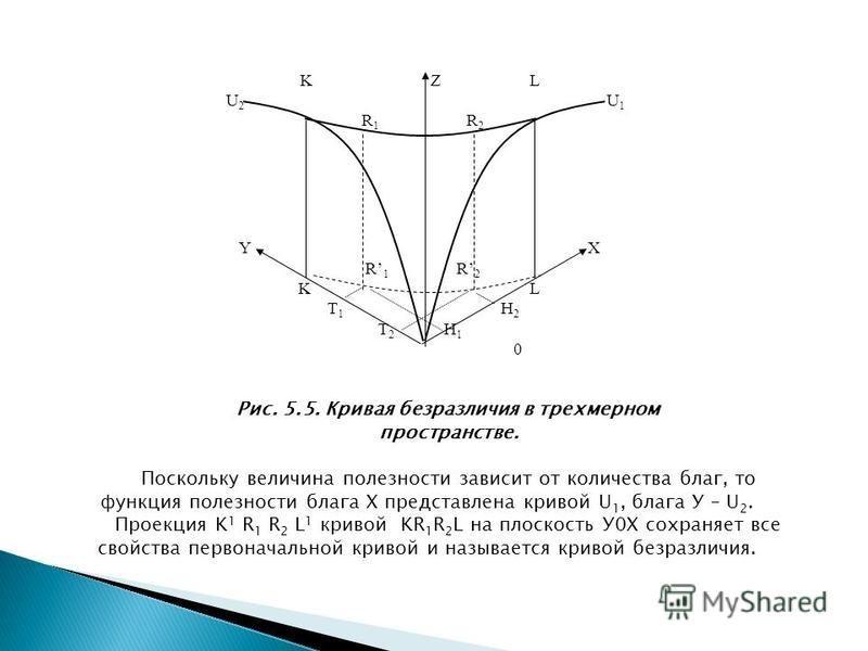 K Z L U 2 U 1 R 1 R 2 Y X R 1 R 2 K L T 1 H 2 T 2 H 1 0 Рис. 5.5. Кривая безразличия в трехмерном пространстве. Поскольку величина полезности зависит от количества благ, то функция полезности блага Х представлена кривой U 1, блага У – U 2. Проекция K