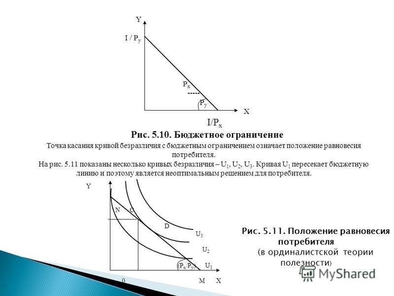 Y I / P y P x ----- P y X I/P x Рис. 5.10. Бюджетное ограничение Точка касания кривой безразличия с бюджетным ограничением означает положение равновесия потребителя. На рис. 5.11 показаны несколько кривых безразличия – U 1, U 2, U 3. Кривая U 1 перес
