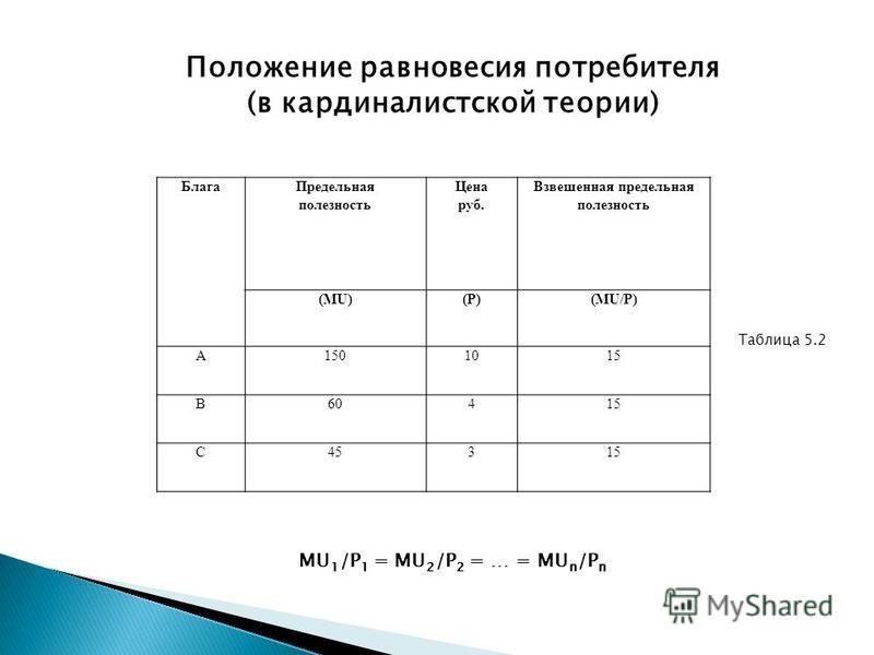 Блага Предельная полезность Цена руб. Взвешенная предельная полезность (MU)(P)(P)(MU/P) А1501015 В60415 С45315 Положение равновесия потребителя (в кардиналистской теории) MU 1 /P 1 = MU 2 /P 2 = … = MU n /P n Таблица 5.2