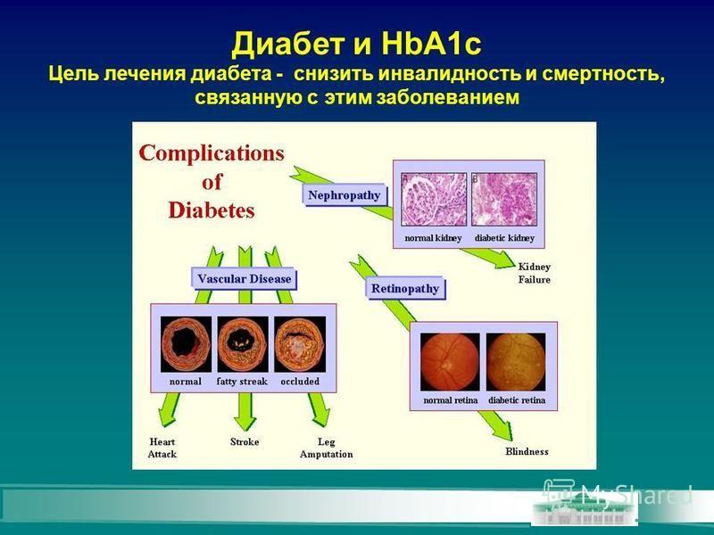 Диабет и HbA1c Цель лечения диабета - снизить инвалидность и смертность, связанную с этим заболеванием
