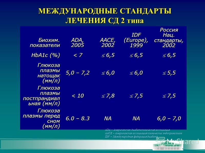 Биохим. показатели ADA, 2005 AACE, 2002 IDF (Europe), 1999 Россия Нац. стандарты, 2002 HbA1c (%) < 7 6,5 6,5 Глюкоза плазмы натощак (мм/л) 5,0 – 7,2 6,0 6,0 5,5 5,5 Глюкоза плазмы постпрандиал ьная (мм/л) < 10 7,8 7,8 7,5 7,5 Глюкоза плазмы перед сно