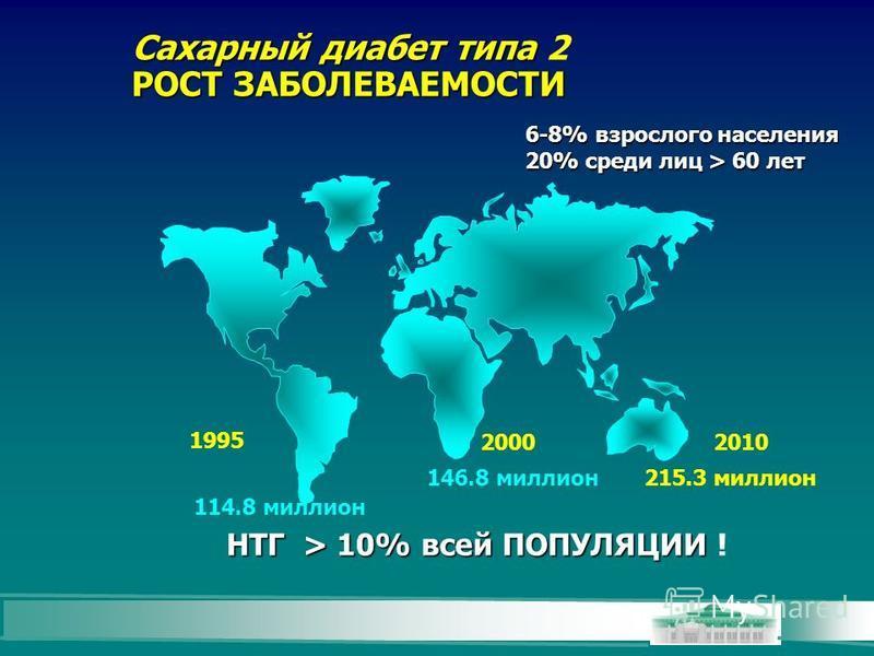 114.8 миллион 146.8 миллион 215.3 миллион 1995 20002010 НТГ > 10% всей ПОПУЛЯЦИИ НТГ > 10% всей ПОПУЛЯЦИИ ! Сахарный диабет типа Сахарный диабет типа 2 РОСТ ЗАБОЛЕВАЕМОСТИ 6-8% взрослого населения 20% среди лиц > 60 лет