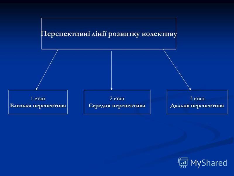 Перспективні лінії розвитку колективу 1 етап Близька перспектива 2 етап Середня перспектива 3 етап Дальня перспектива