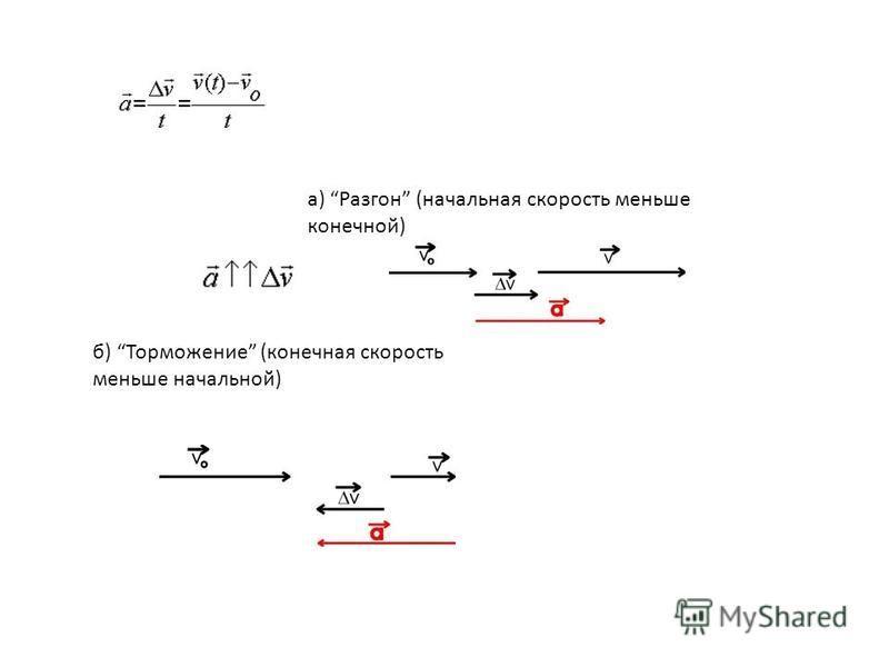 а) Разгон (начальная скорость меньше конечной) б) Торможение (конечная скорость меньше начальной)