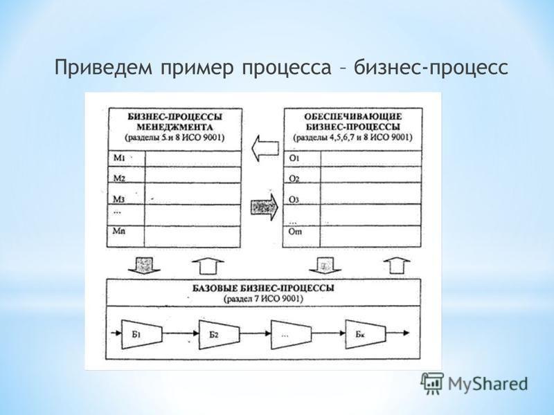 Приведем пример процесса – бизнес-процесс
