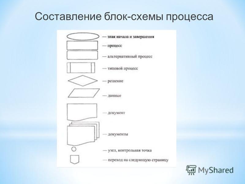 Составление блок-схемы процесса