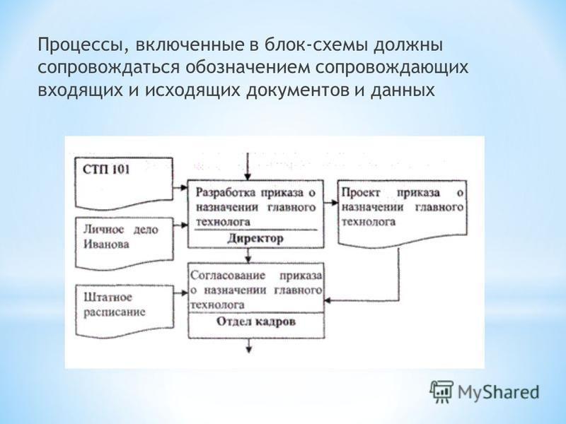 Процессы, включенные в блок-схемы должны сопровождаться обозначением сопровождающих входящих и исходящих документов и данных