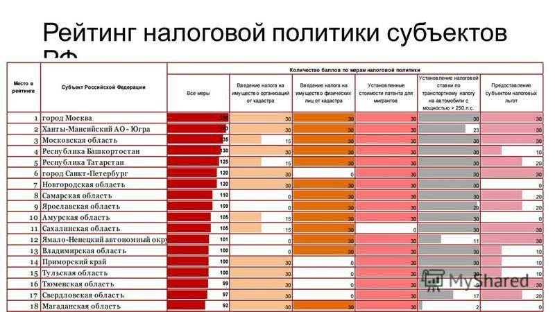 Рейтинг налоговой политики субъектов РФ