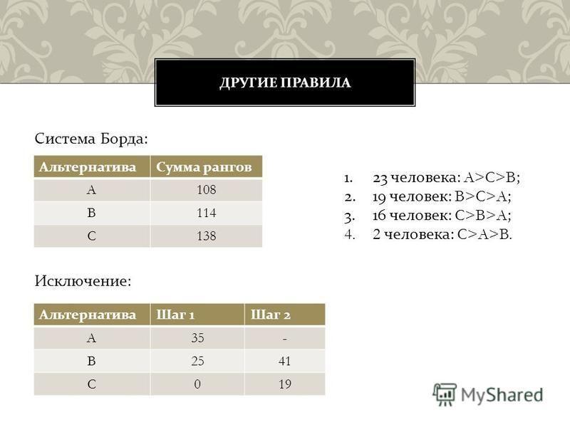 Система Борда : Исключение : ДРУГИЕ ПРАВИЛА Альтернатива Сумма рангов A108 B114 C138 1. 23 человека : A>C>B; 2. 19 человек : B>C>A; 3. 16 человек : C>B>A; 4.2 человека : C>A>B. Альтернатива Шаг 1 Шаг 2 A35- B2541 C019