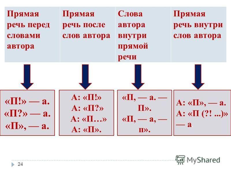 Прямая речь перед словами автора Прямая речь после слов автора Слова автора внутри прямой речи Прямая речь внутри слов автора «П!» а. «П?» а. «П», а. А: «П!» А: «П?» А: «П…» А: «П». «П, а. П». «П, а, п». А: «П», а. А: «П (?!...)» а. 24
